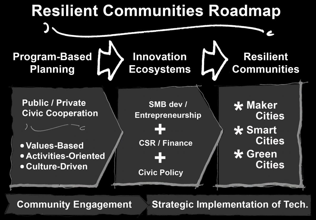 ResilientCommRoadmap02