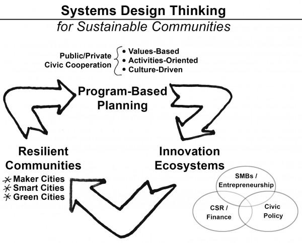 SystemsDesignThinking01